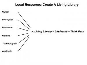 Local Resources Create A.L.L.