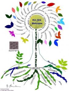 A.L.L. Tree